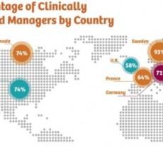 Cемь успешных инновационных стратегий для пациентов и персонала